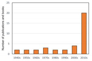 Harrell Station publications and books per decade